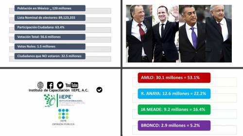 Cifras de la Elección del 1o de Julio