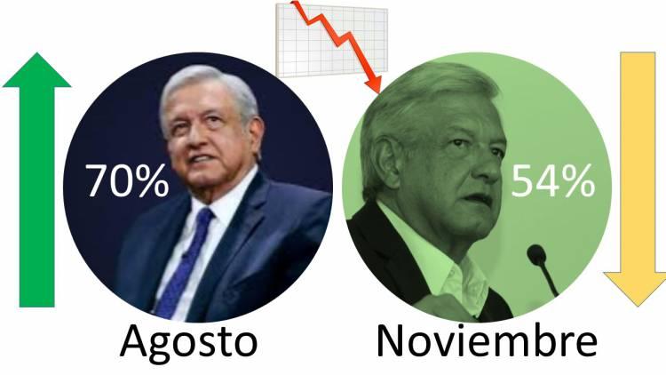 AMLO inicia su mandato con una caída en su nivel de aprobación