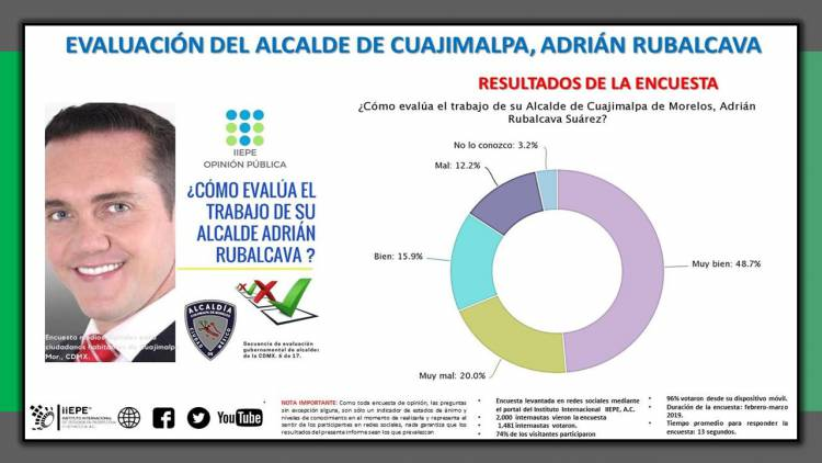 64.6 por ciento de los habitantes encuestados de la Alcaldía de Cuajimalpa, consideran BUENO-MUY BUNENO el trabajo del alcalde Adrián Rubalcava