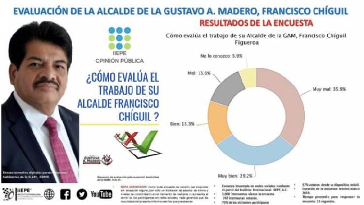 Casi la mitad de los encuestados de la Alcaldía GAM, consideran MUY MALO el trabajo de su alcalde Francisco Chíguil