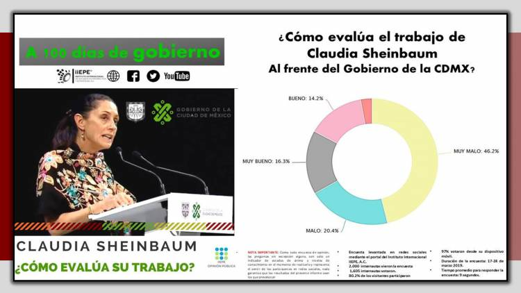 6 de cada 10 habitantes encuestados de la CDMX, consideran MALO el trabajo de Claudia Sheinbaum al frente del Gobierno de la CDMX