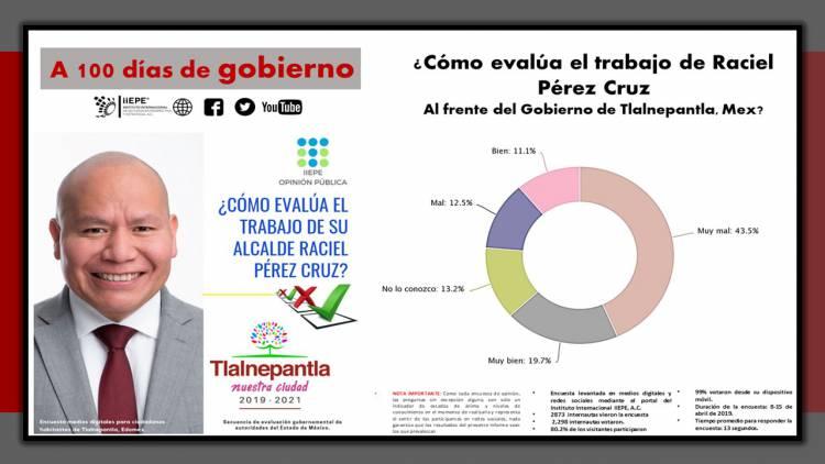 El 56 por ciento de los Tlalnepantlenses evalúa Mal y Muy Mal a su Alcalde Raciel Pérez