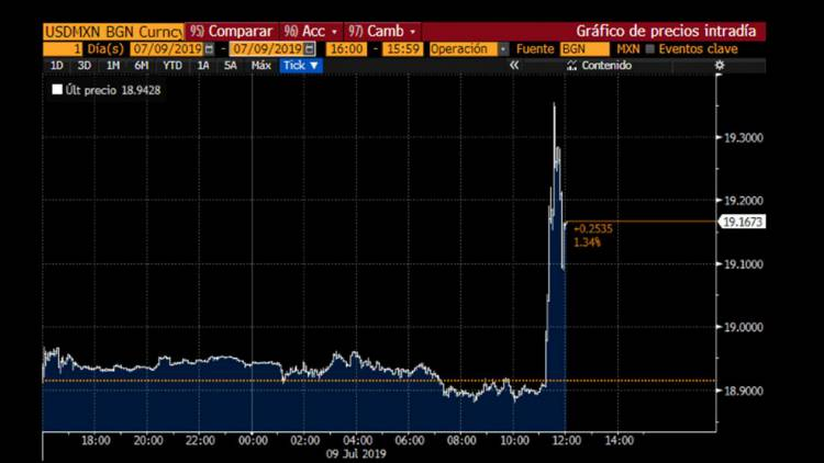 Dólar se dispara tras renuncia de Urzúa