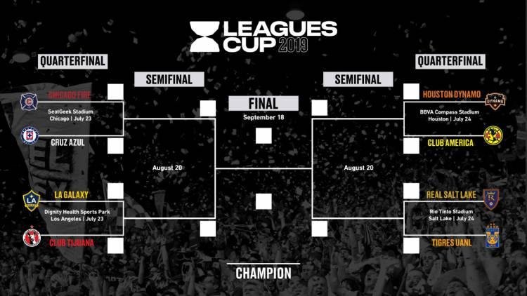 Leagues Cup, ¿torneo molero?