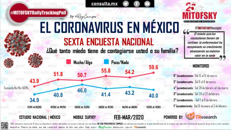 6 de cada 10 mexicanos tienen miedo de contagiarse, pero no de morir por el COVID-19