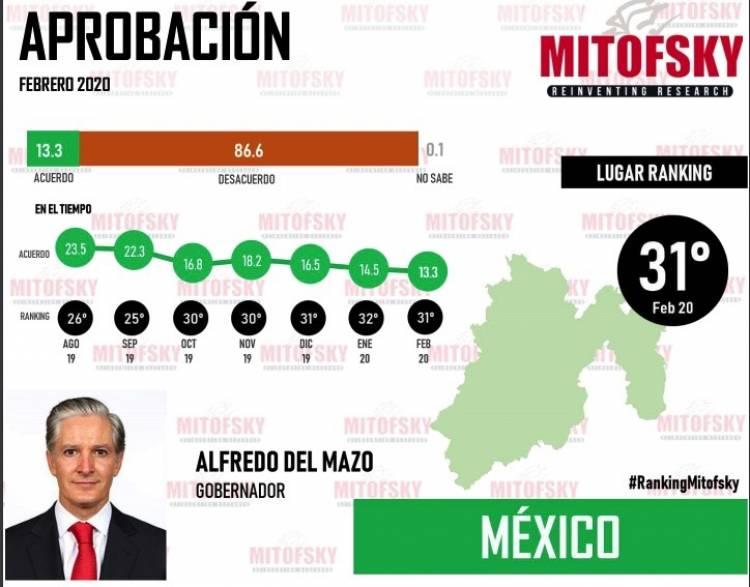Gobernadores de Yucatán, Sinaloa y CDMX, los mejor evaluados por sus gobernados; Cuauhtémoc Blanco, Alfredo Del Mazo y el Bronco, los peor calificados.