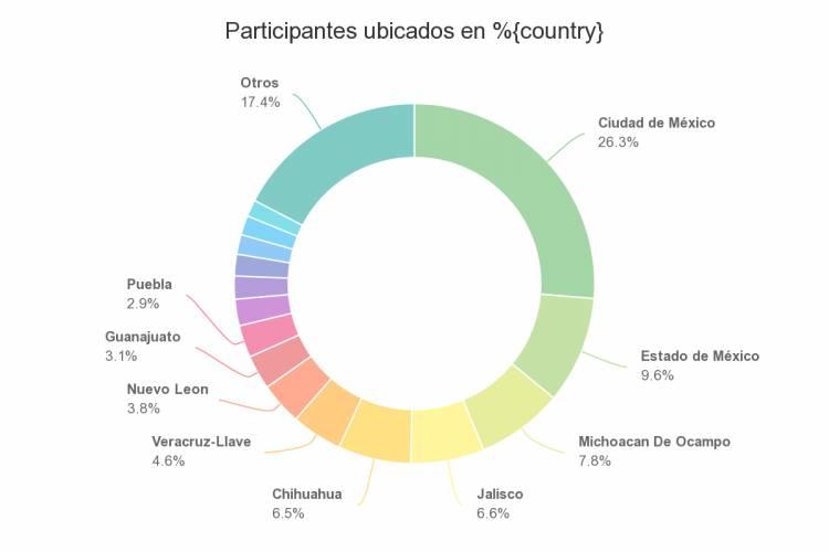 """7 de cada 10 mexicanos, evalúan """"muy mal"""" el actuar del Gobierno de AMLO, frente a la pandemia del coronavirus."""